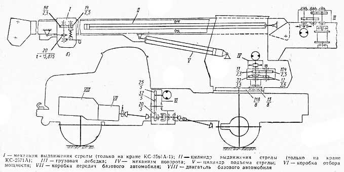 Автокран ЗИЛ-130 схема оборудования