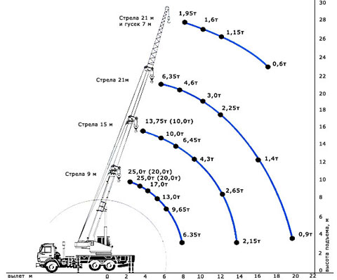Автокран КС-45717K-2 схема