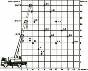 Автокран Машека 15 тонн схема