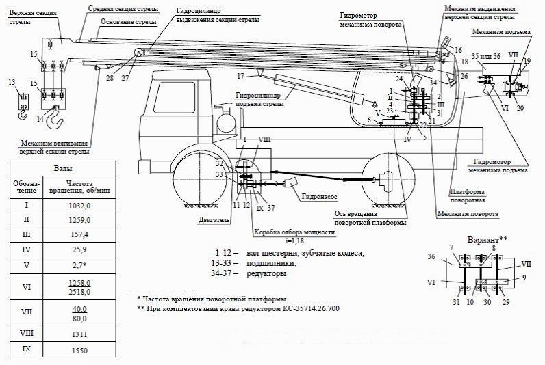Устройство крана Маз 5337