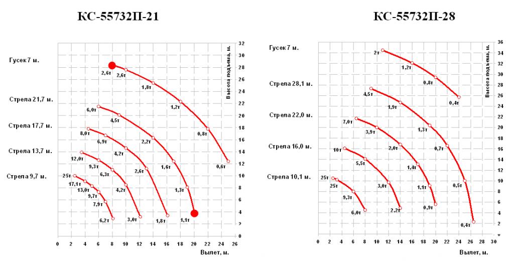Автокран KS-55732-1 высотная схема
