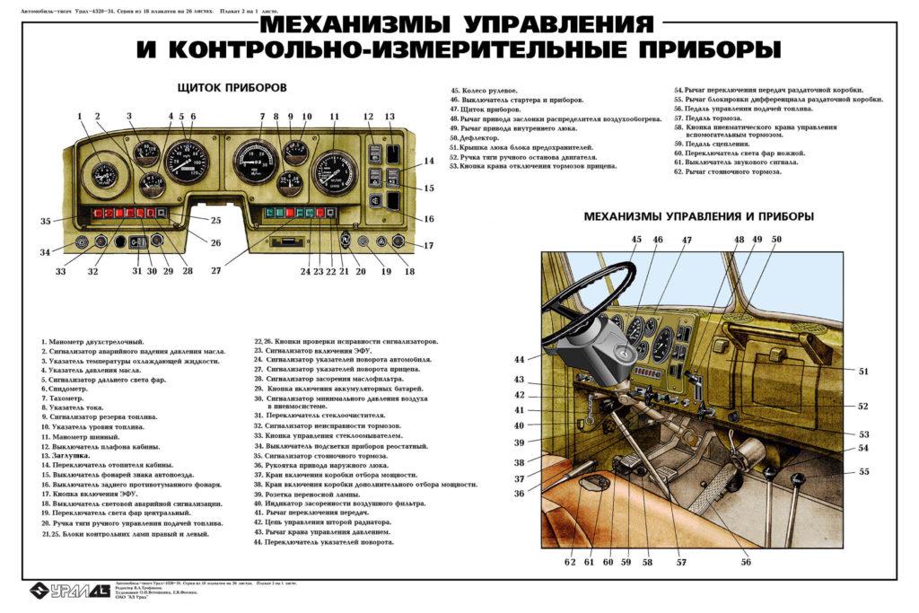 Кран манипулятор на базе Урал 4320 управление