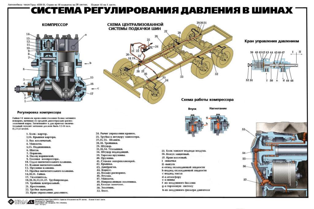 Кран манипулятор на базе Урал 4320 шины