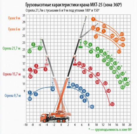 МКТ-25