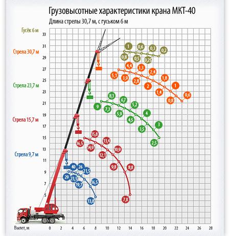 МКТ-40 грузовысотные характеристики