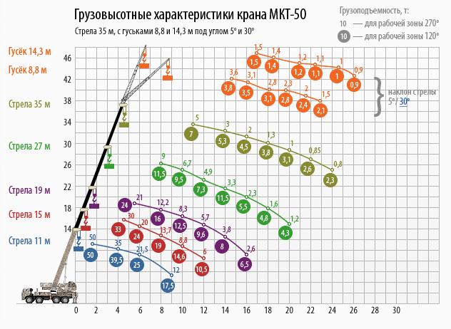 МКТ-50 грузовысотные характеристики