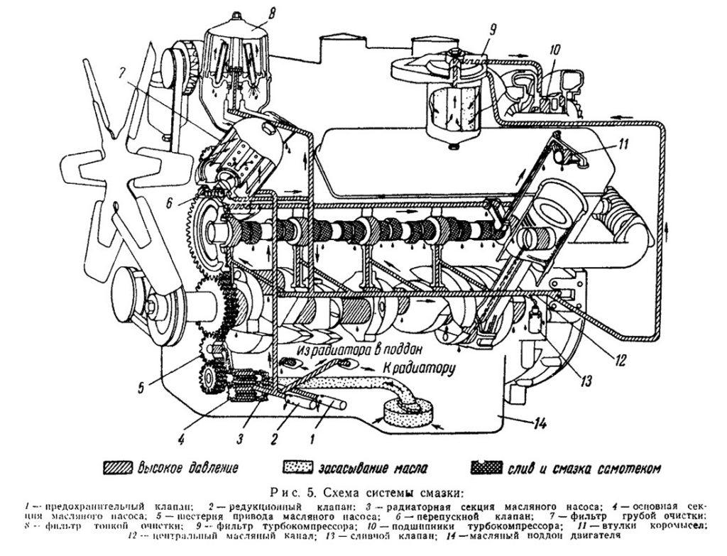 «Кировец» К-700 двигатель система смазки