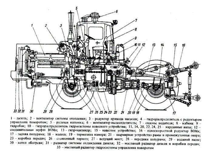 «Кировец» К-700 устройство