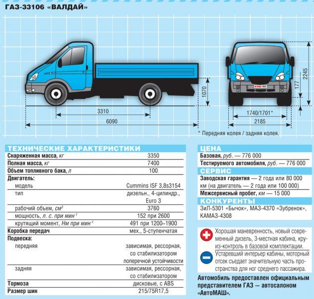 ГАЗ-33106 «Валдай» характеристики