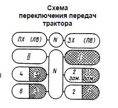 Т-25 коробка передач схема переключения