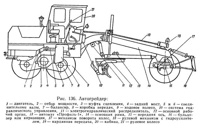 Автогрейдер ГС-14.02 схема устройство