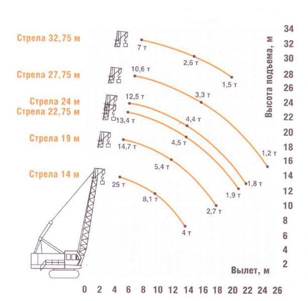 Гусеничный кран ДЭК-251 грузовысотные характеристики