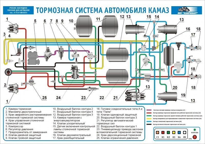 КамАЗ-65115 тормозная система