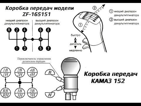 Коробка передач камаз 6520 схема переключения