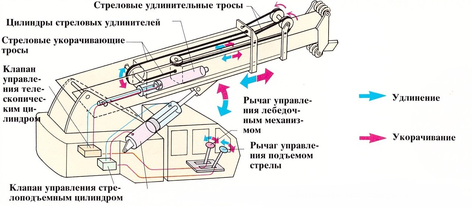 схема стрелы автокрана