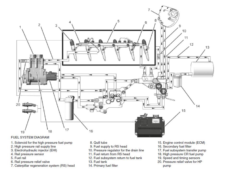 Бульдозер Caterpillar D6 топливная система