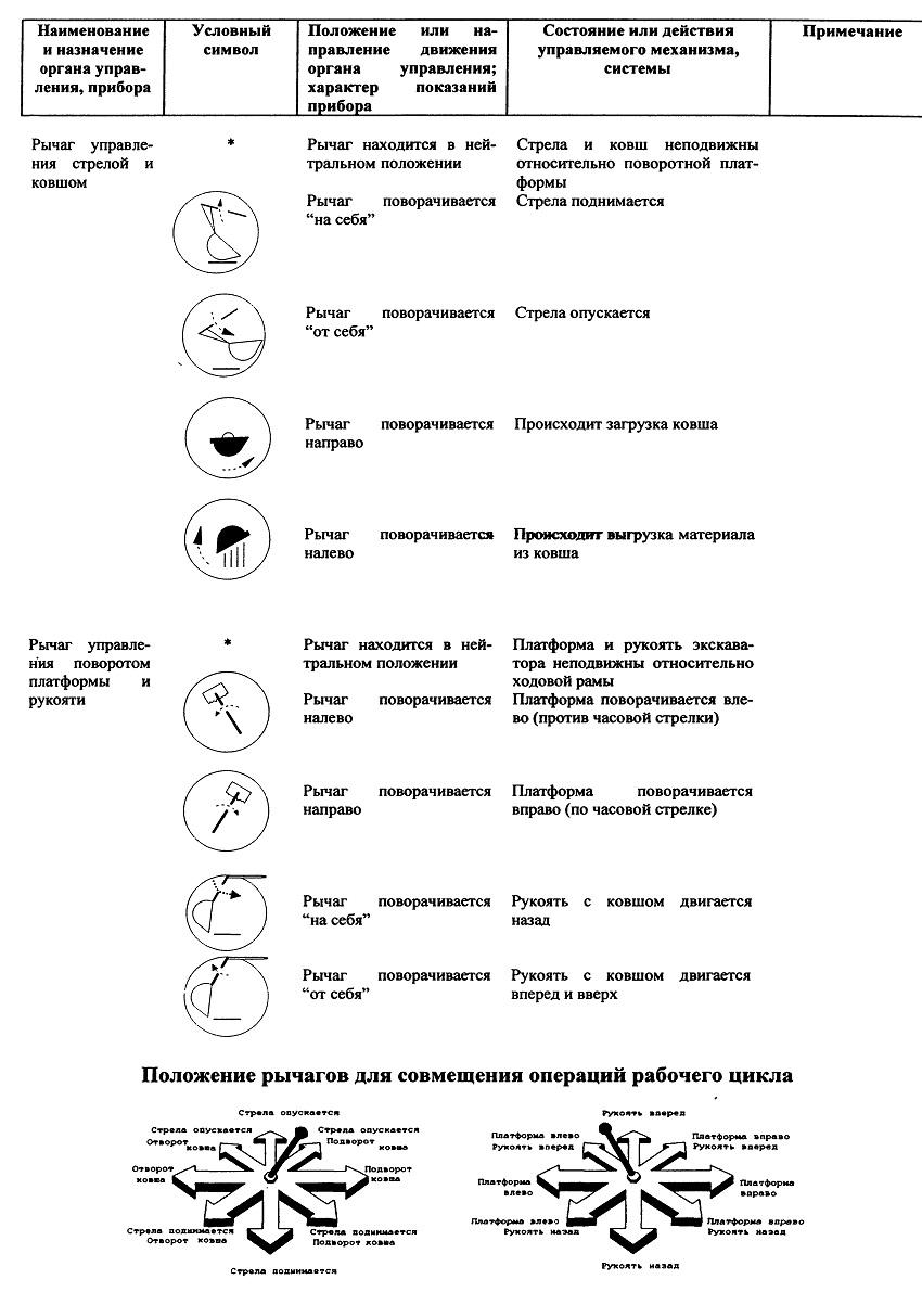 Органы управления ЕК 14