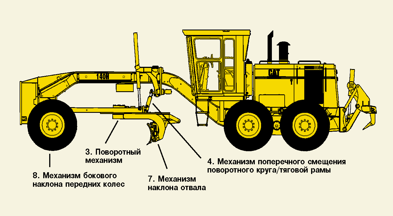 Автогрейдер ДЗ-143 оборудование