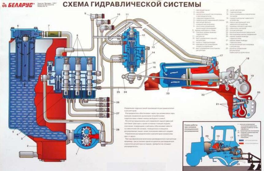 МТЗ-82 гидросистема