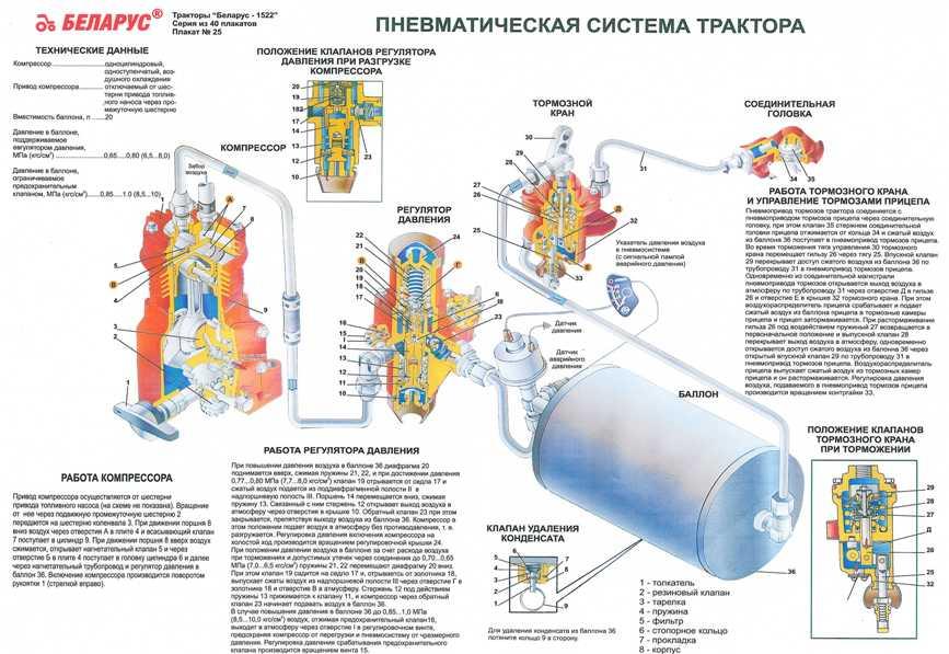 МТЗ-82 пневмосистема