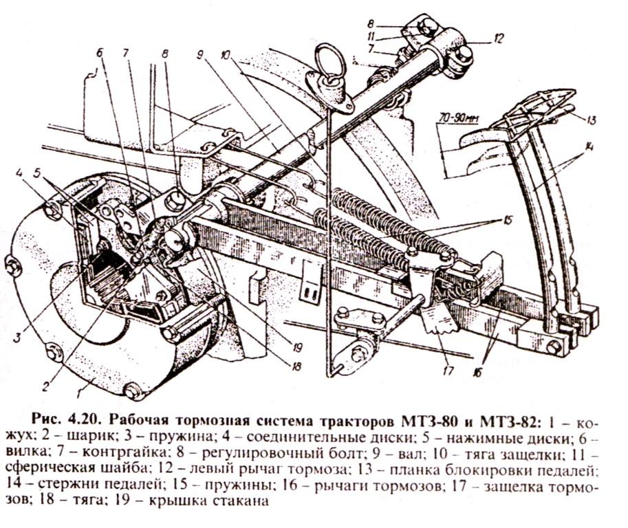 МТЗ-82 тормозная система