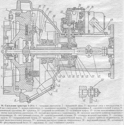 Трактор Т-16 сцепление