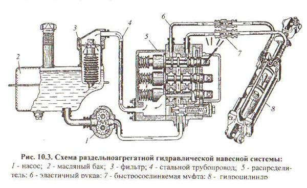 Трактор Т-4 гидравлическая схема