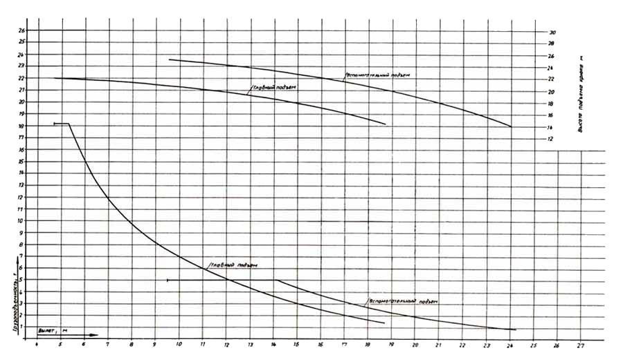 Грузовысотные диаграммы крана РДК-250