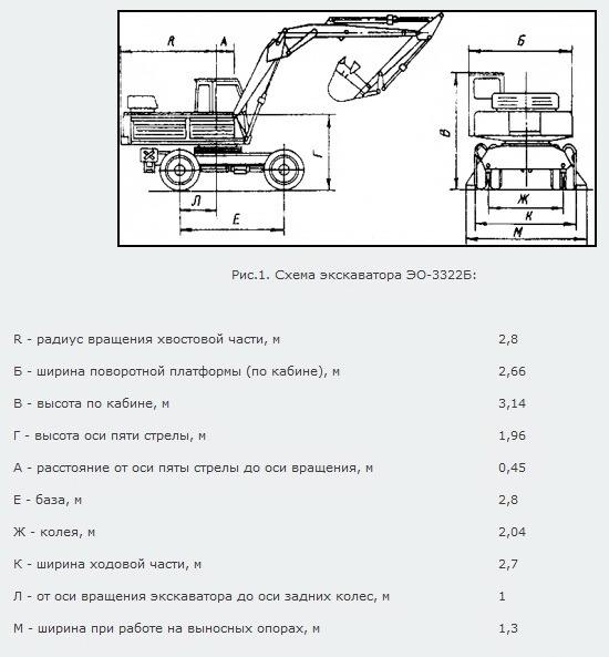 Технические характеристики