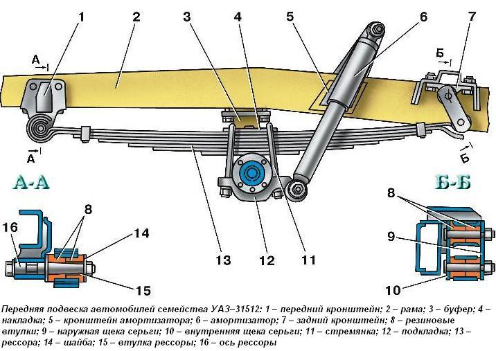 УАЗ-31512 подвеска