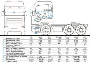 Характеристика кабины Scania R730 и других моделей грузовиков