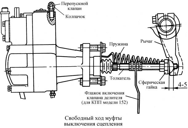 Сцепление КамАЗ-53228